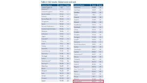 গ্লোবাল সাইবার নিরাপত্তা সূচকে ২৫ ধাপ এগিয়েছে বাংলাদেশ